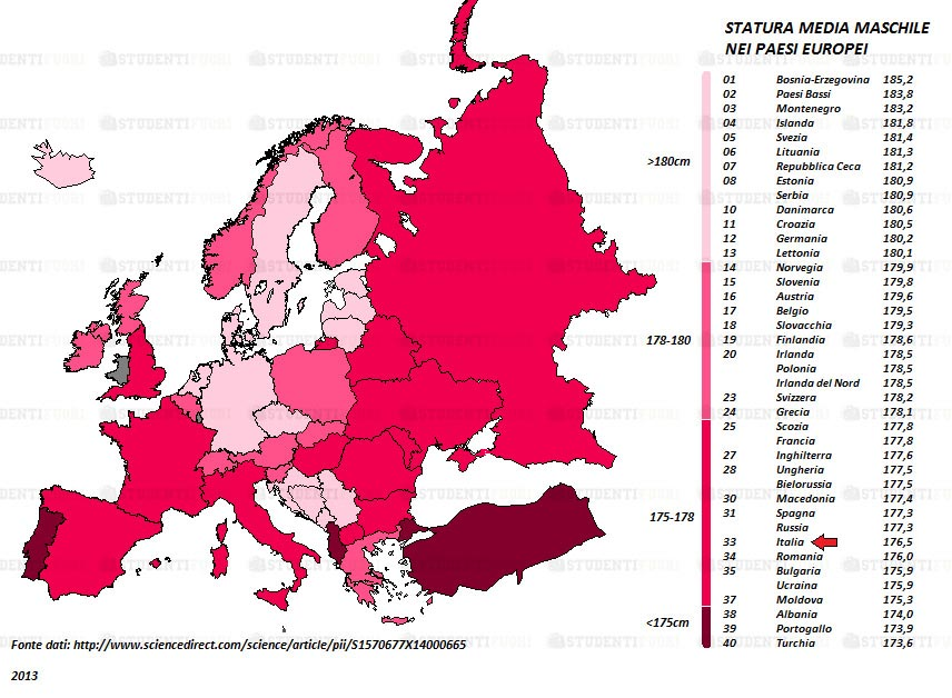 Statura media maschile in Europa.