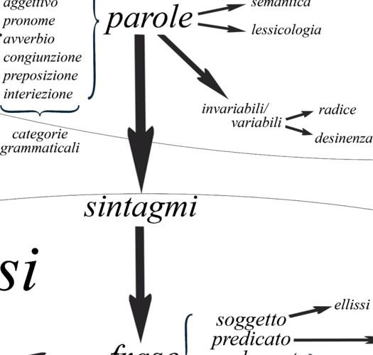 L'italiano, la Crusca e la Costituzione